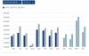 15.3% ръст при търговските автомобили в България