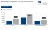 51.4% ръст в търсенето на автомобили с алтернативно задвижване