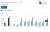 България с най-голям ръст в ЕС през октомври