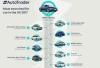 BMW Серия 3 е най-търсената кола във ...