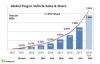 Електромобилите и plug-in хибридите с ръст от 57% през изминалата година