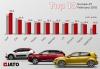 Най-продаваните марки и модели в Европа през февруари