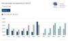 България с ръст от 34.6% в регистрациите на нови коли през май