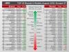 Бум в европейския бизнес през август. Вижте най-продаваните марки и модели в Европа