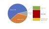 58% пазарен дял на бензина в Европа. 46 нови електромобила в България за третото тримесечие