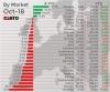 Вижте кои са били най-продаваните марки и модели в Европа през октомври