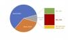 Бум на регистрациите на електромобили в Европа. 95.8% ръст в България