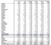 Търговските автомобили с ръст от 5.8% в Европа. България с понижение от 3.6%