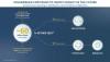 Volkswagen Group инвестира 60 млрд евро през следващите 5 години. 75 нови електромобила до 2029 година